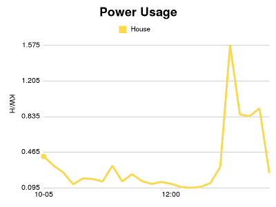 Power Usage Graph